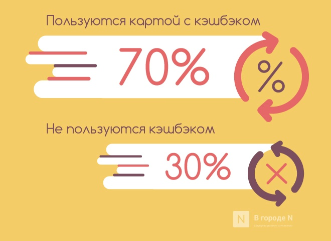 Возврат не нужен: почему россияне отказываются от кэшбэка и чего им не хватает - фото 2