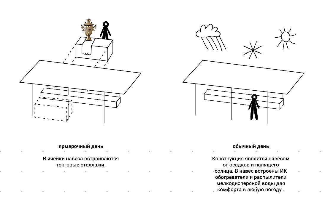 Ленин во ржи и навесы с подогревом: масштабная реконструкция ждет Нижегородскую ярмарку и прилегающие территории - фото 7